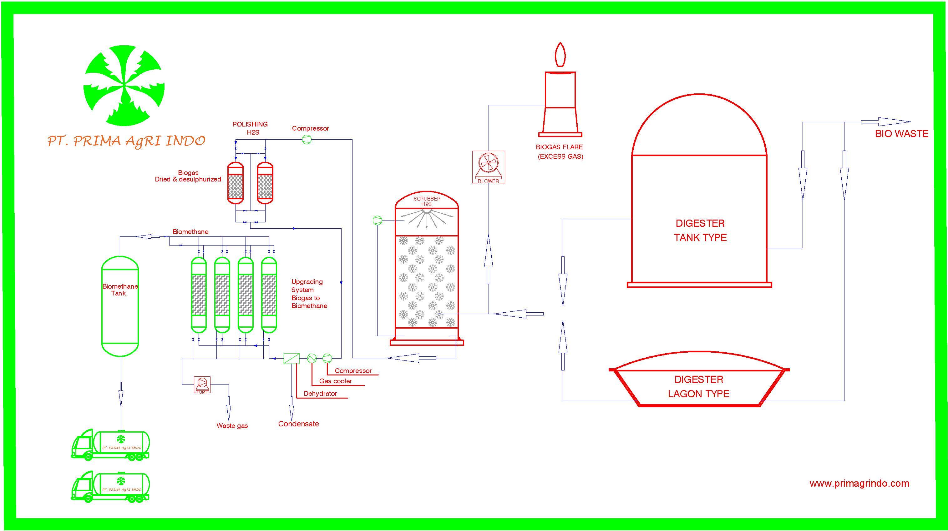 Biogas Purification – PRIMAGRINDO